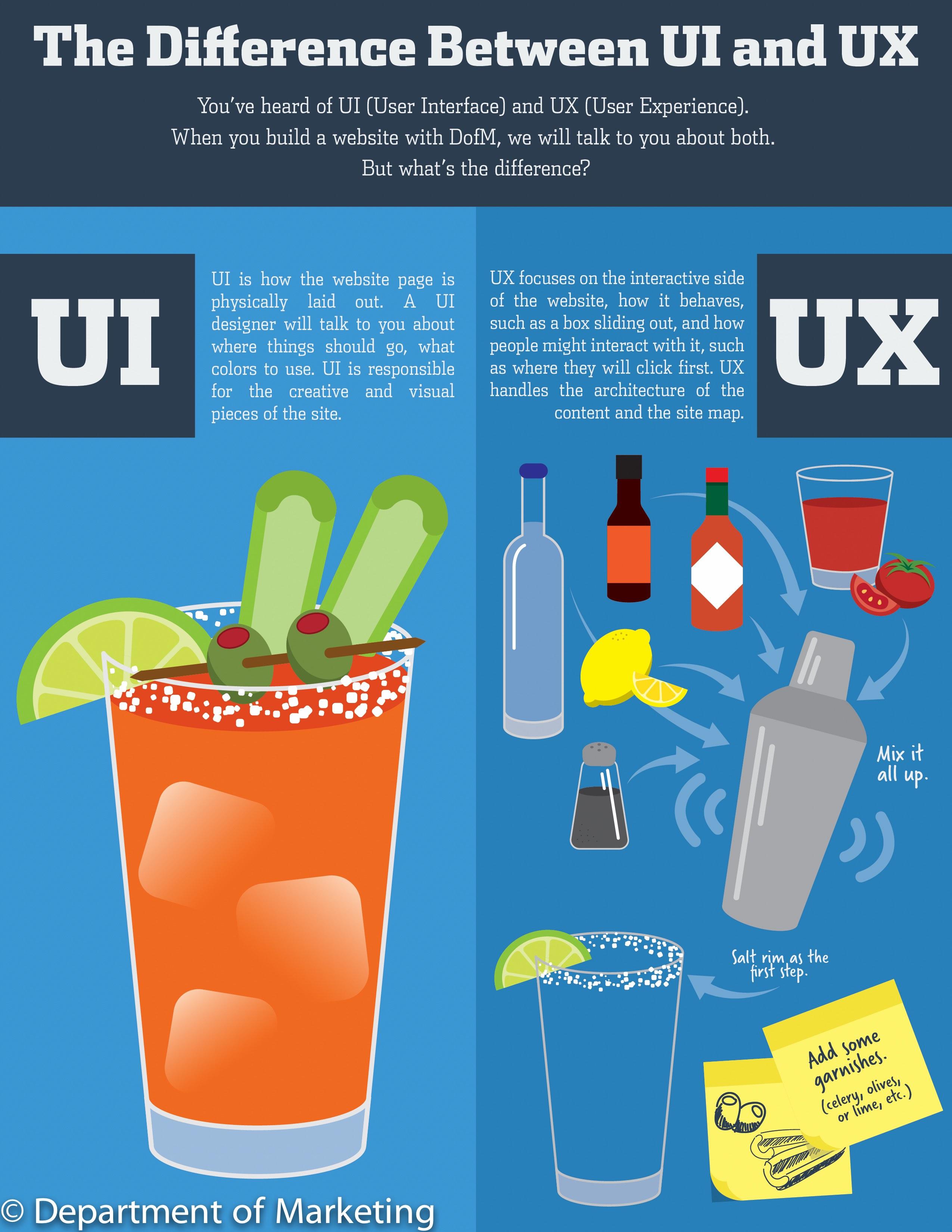 UX inforgraphic