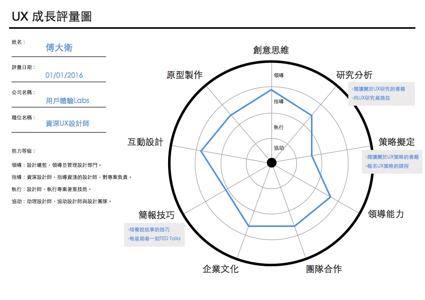 UX 成長評量圖 designer